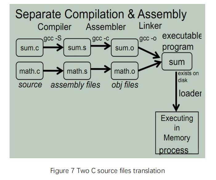 Two C source files translation