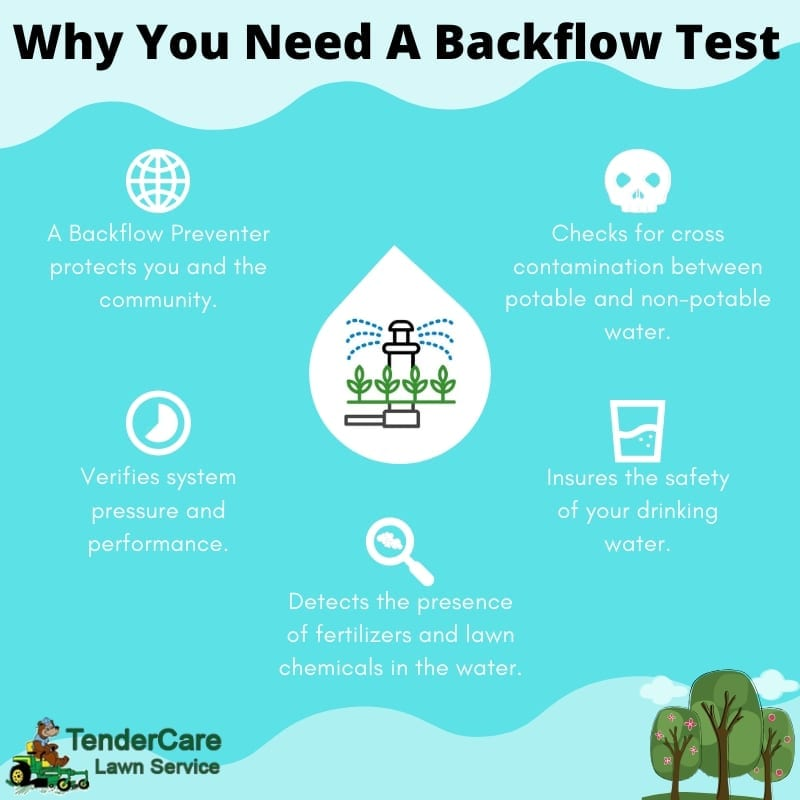Tender Care Lawn Services | Backflow Preventer and Irrigation Repair Near Me