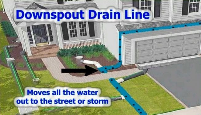 Tender Care Lawn Services   Custom Drainage Solutions Plans