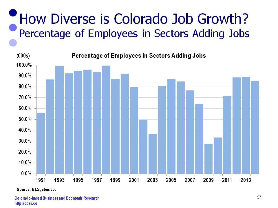 diversity of job growth