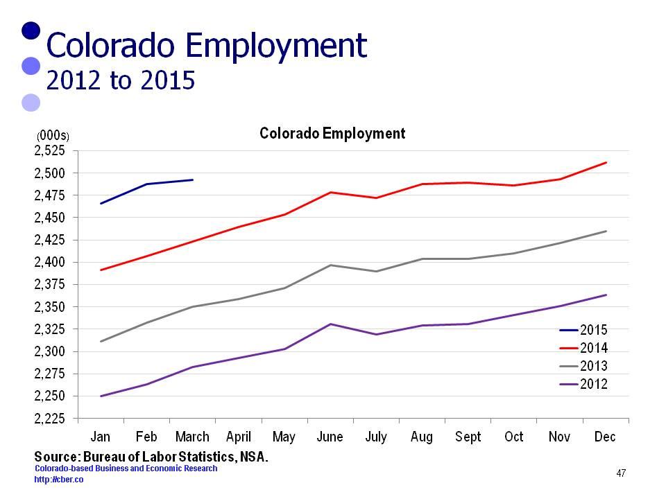 Colorado Employment vs. U.S. Employment