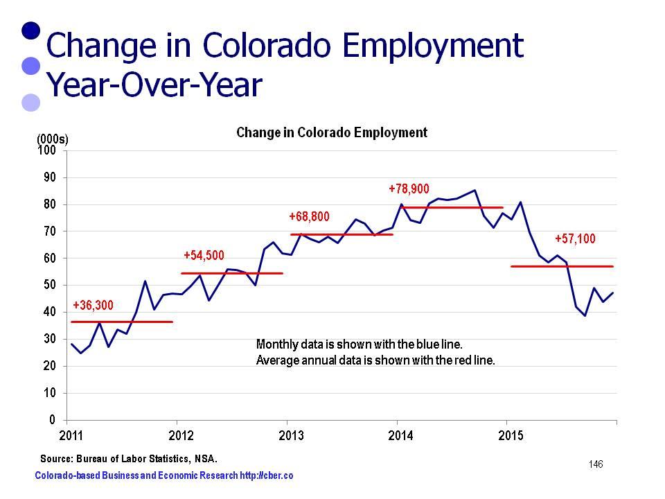 nonfarm job growth