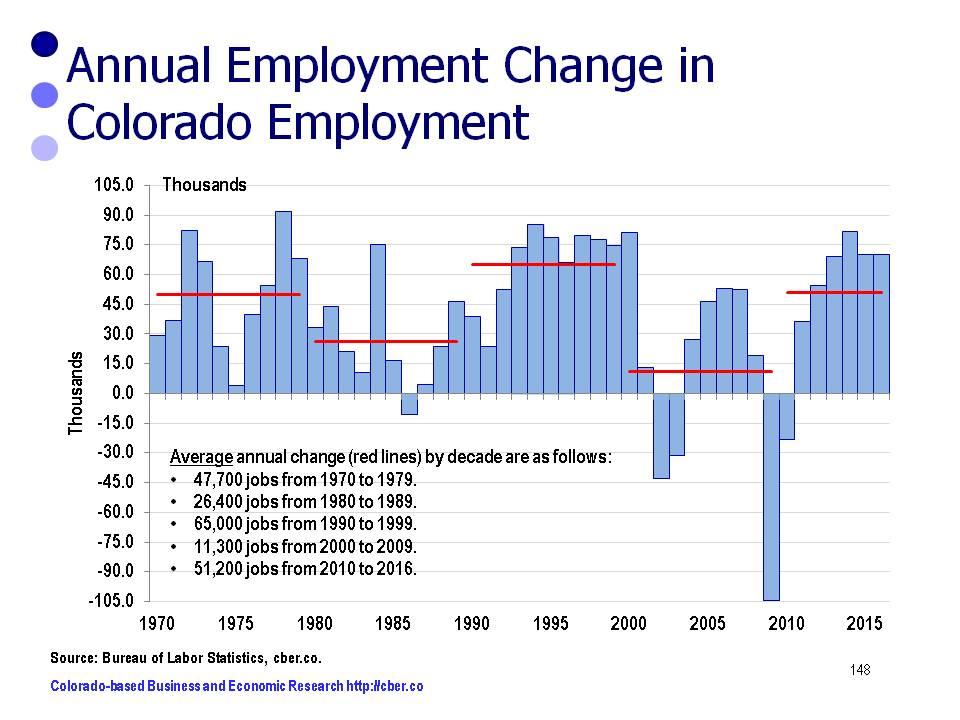 colorado economic forecast