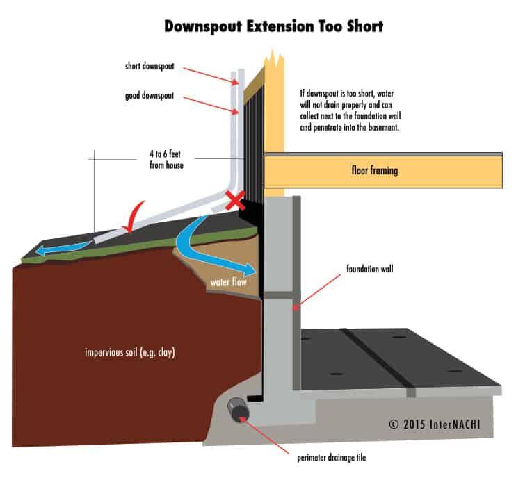 downspout-extension