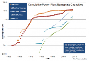 Adoption curves for various energy sources