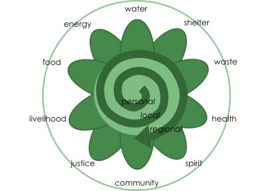 Permaculture flower