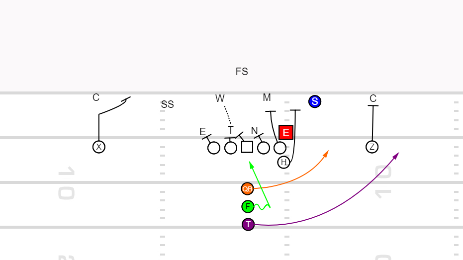 Playbook – Zone Read Triple