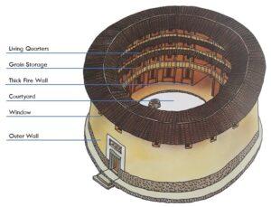 Fujian Tulou Hakka: Tulou diagram