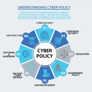 What is Cyber Policy? Infographic.