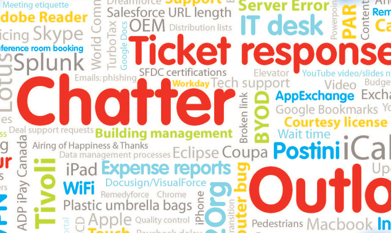 Salesforce Wordcloud