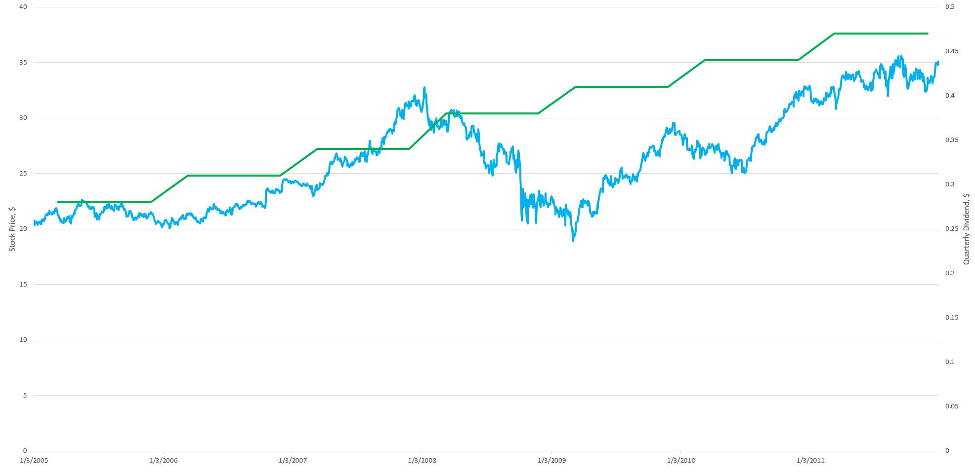 Dividend vs Stock Price for Coca Cola company