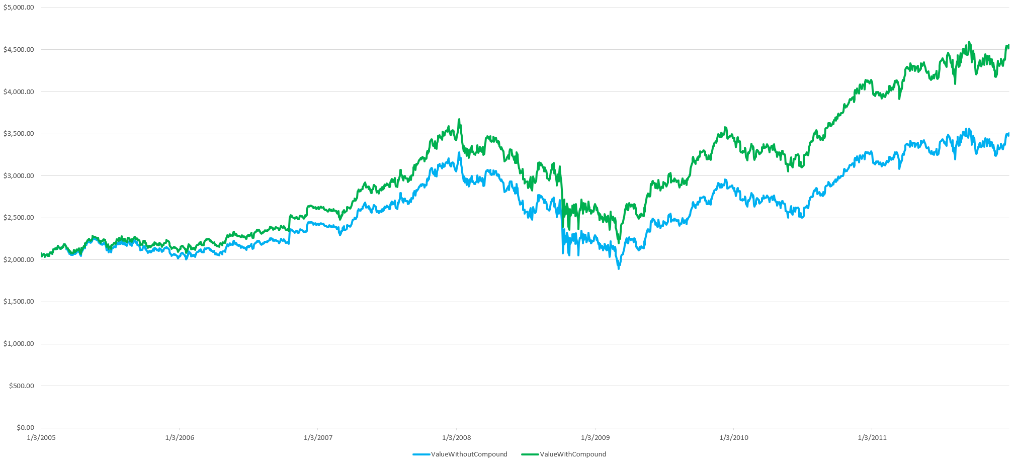Portfolio value with and without compounding effect