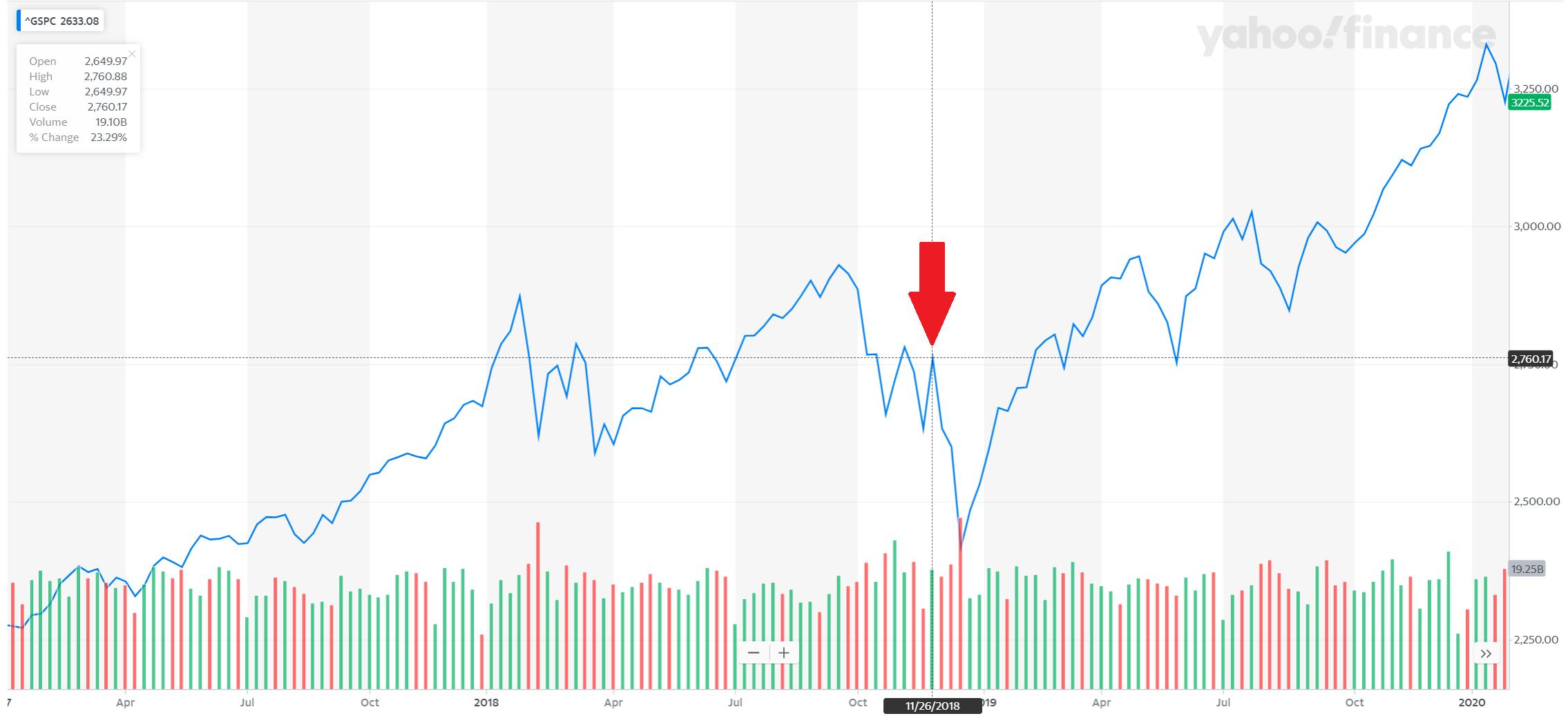 S&P 500 drops on US-China trade war escalation