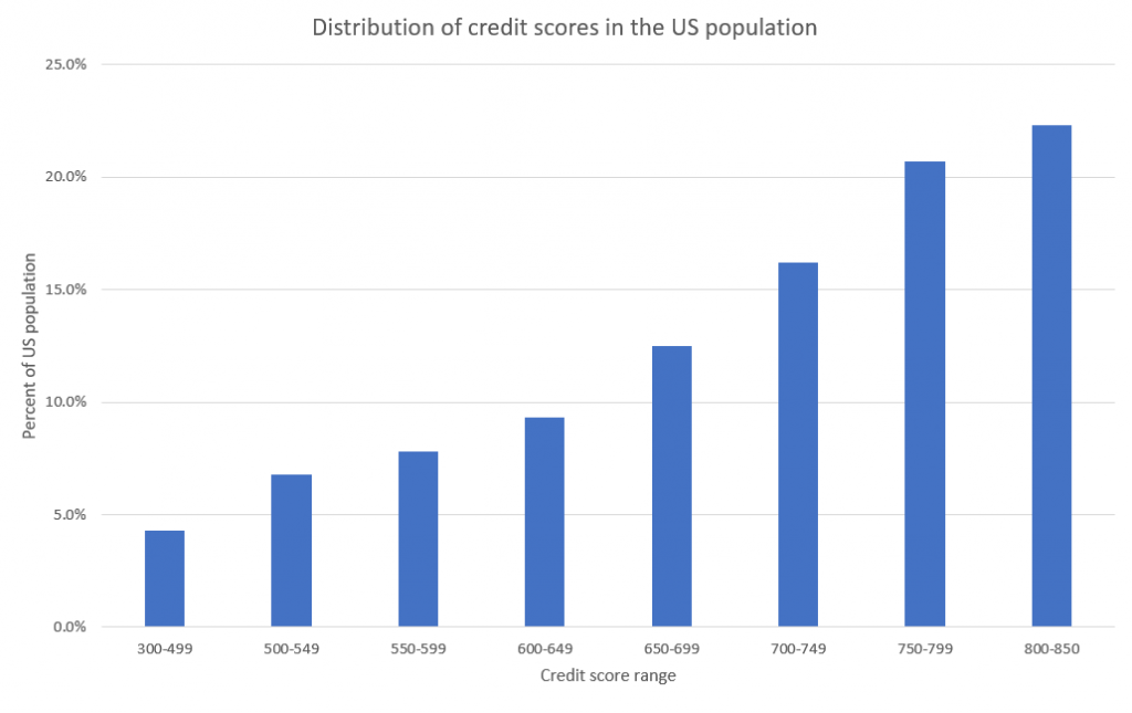 FICO score distribution in the US population