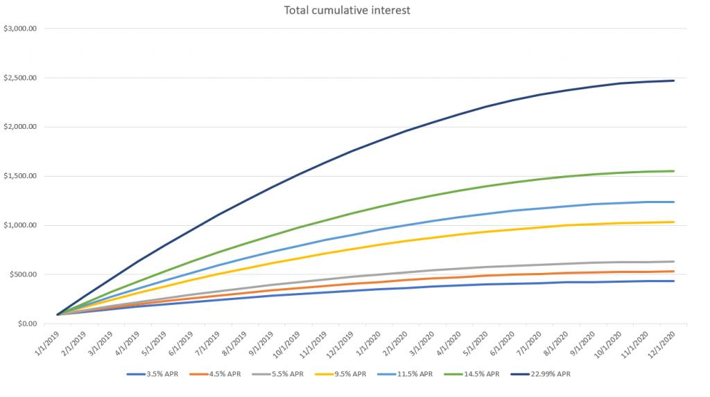 Total cumulative interest paid over a period of credit