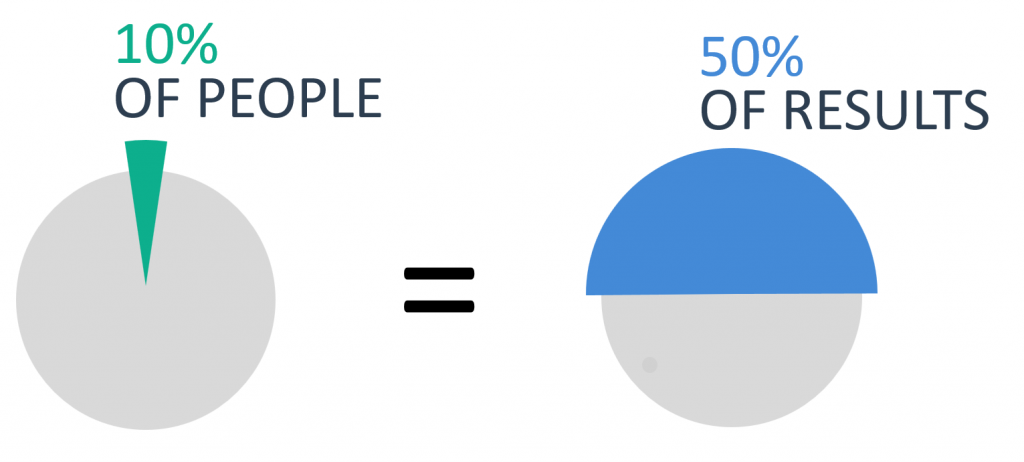 10% of people produce 50% of results