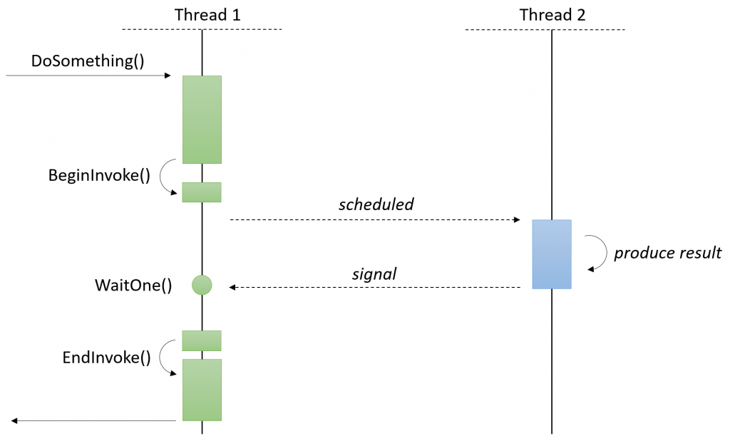 BeginInvoke()/EndInvoke() pattern