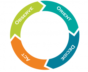 Observe, Orient, Decide and Act cycle