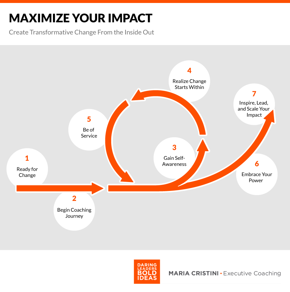 Graphic of 1. ready for change, 2. Begin coaching journey, 3. gain self-awareness, 4. Realize change starts within, 5. Be of service, 6. Embrace Your Power, 7. Inspire, lead and scale your impact.