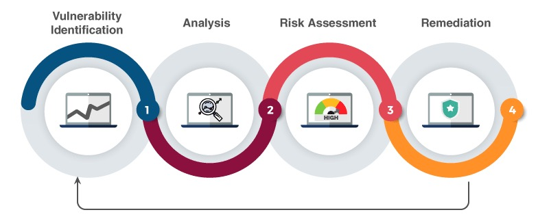 Cybersecurity Assessment Process