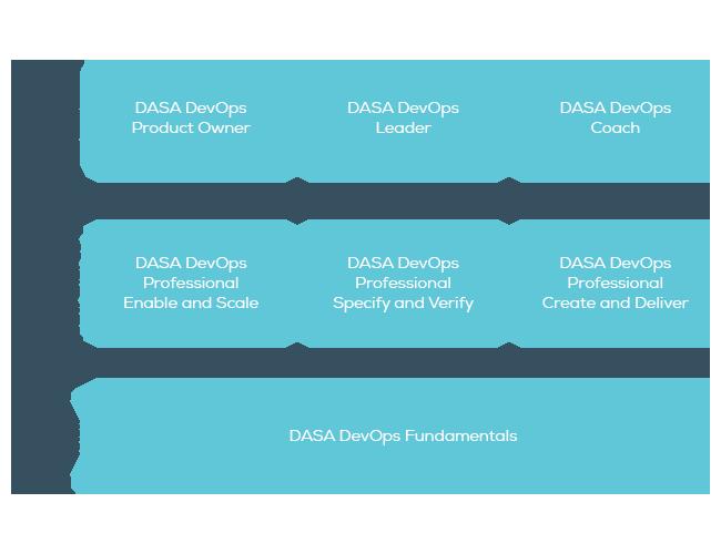 DASA DevOps Training Map