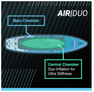 Bluefin Dual Chamber Design