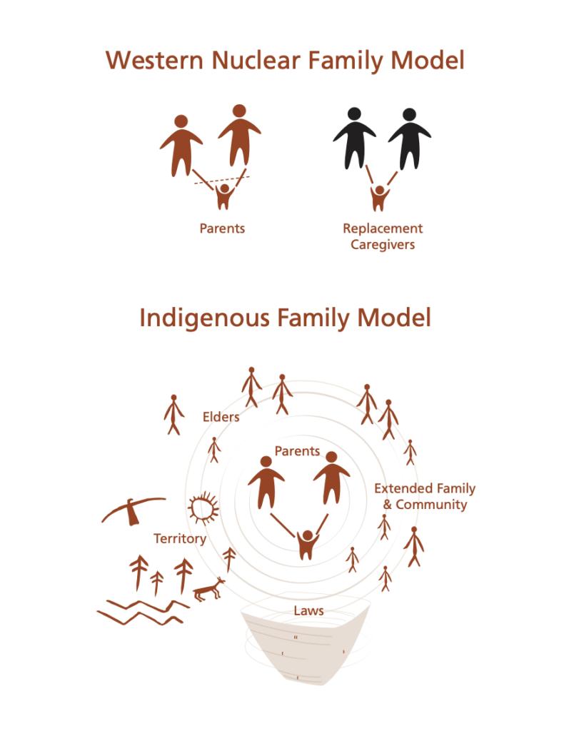 Indigenous Family Model