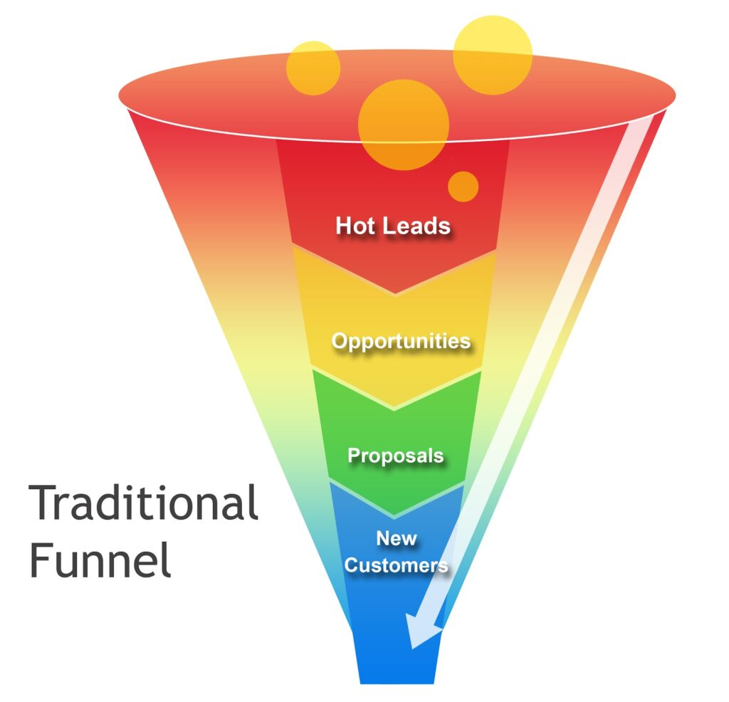 what is a traditional sales funnel