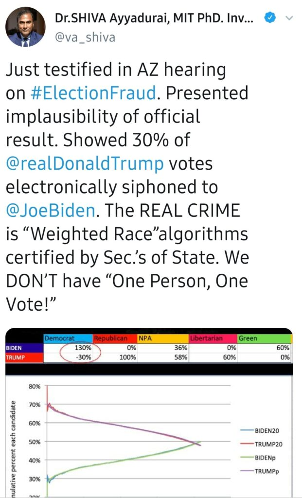 """Dr.SHlVA Ayyadurai, MIT PhD. Inv...  @va Shiva  Just testified in AZ hearing  #ElectionFraud  . Presented  on  implausibility of official  result. Showed 30% of  @realDonaldTrump  votes  electronically siphoned to  @JoeBiden  . The REAL CRIME  is """"Weighted Race""""algorithms  certified by Sec.'s of State. We  DON'T have """"One Person, One  Vote!""""  BIDEN  TRUMP  130%  -30%  NPA  100%  36%  58%  8  60%  50%  30%  Green  —BIDEN20  —TRUMP20  — BIDENp  —TRUMPp"""