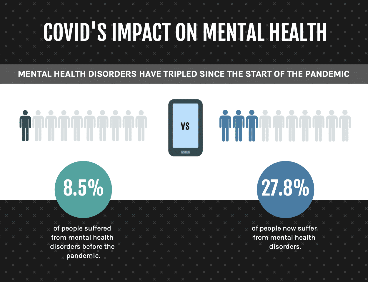 Graphical depiction of covid's impact on mental health disorders