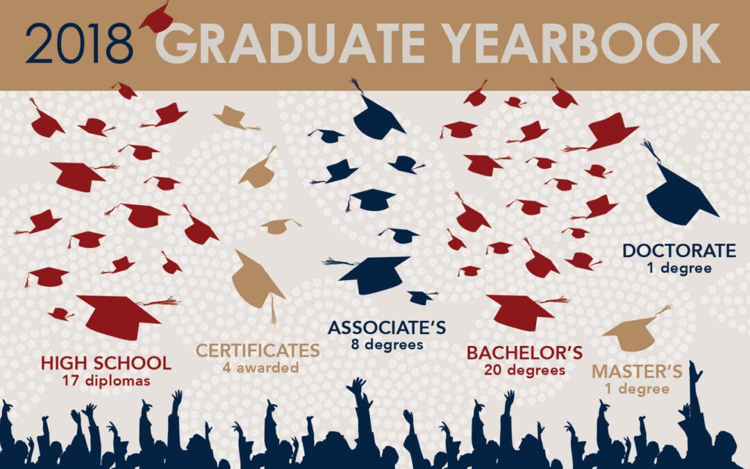 Just released – 2018 Graduate Yearbook!