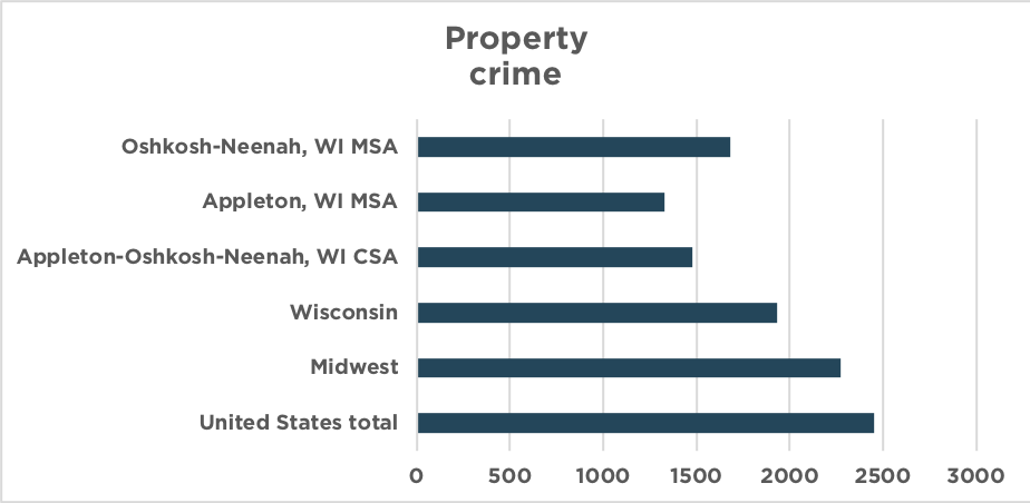 property crime 2016