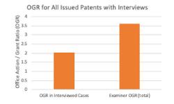 Patent Examiner Interviews
