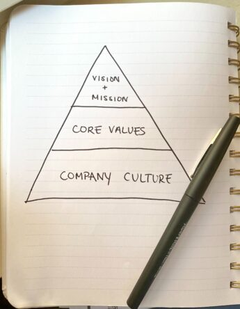 Friday Features: Why Building a Great Company Culture is Key To Success
