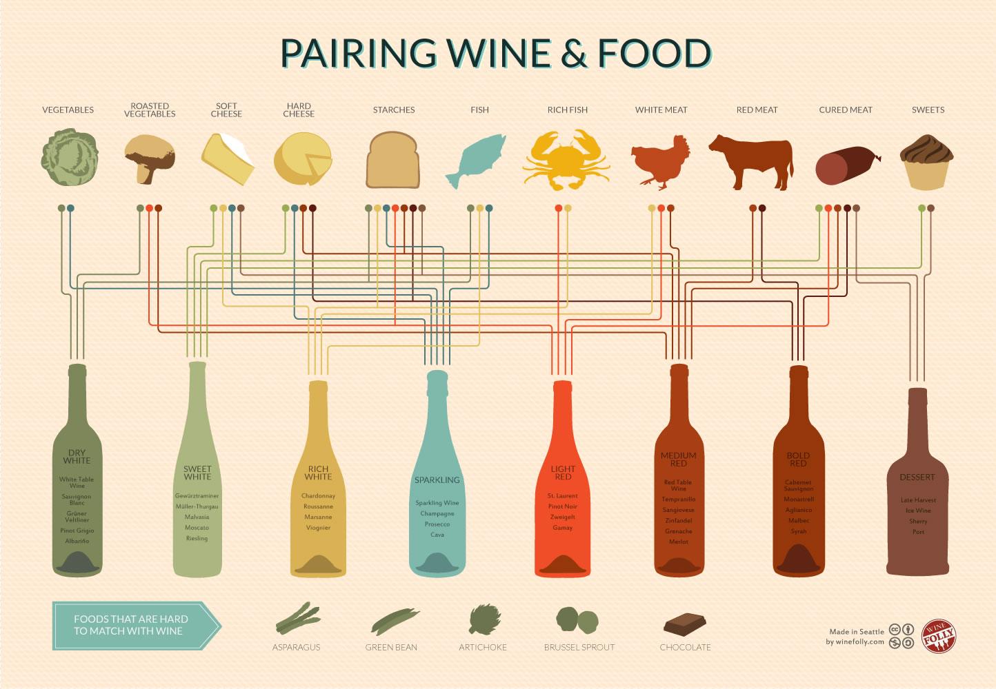 wine-pairing-chart_510ff8a6ca58b