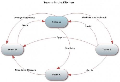 Creating Teamwork in the Kitchen