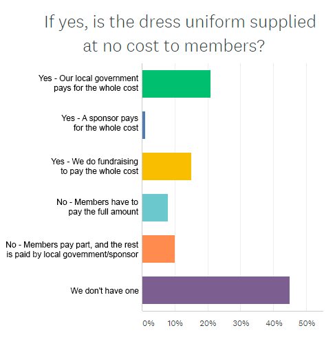 Quick Quiz result: Uniforms