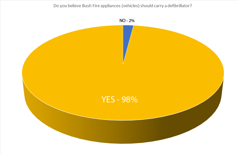 Survey Results: Defibrillators on Bush Fire Vehicles