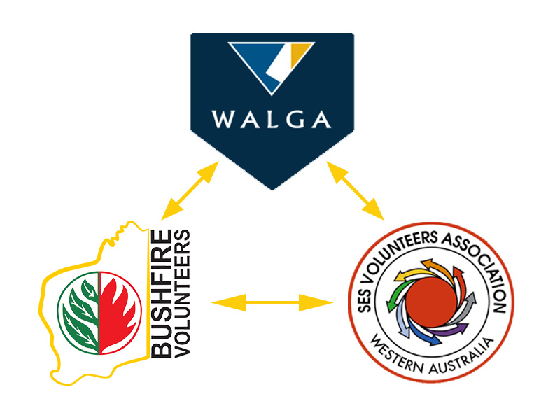Bushfire Volunteers, SES and WALGA discuss formal engagement and consultation agreement