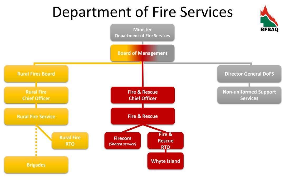The chain of command proposed by the Rural Fire Brigades Association of Queensland in its Department of Fire Services model.
