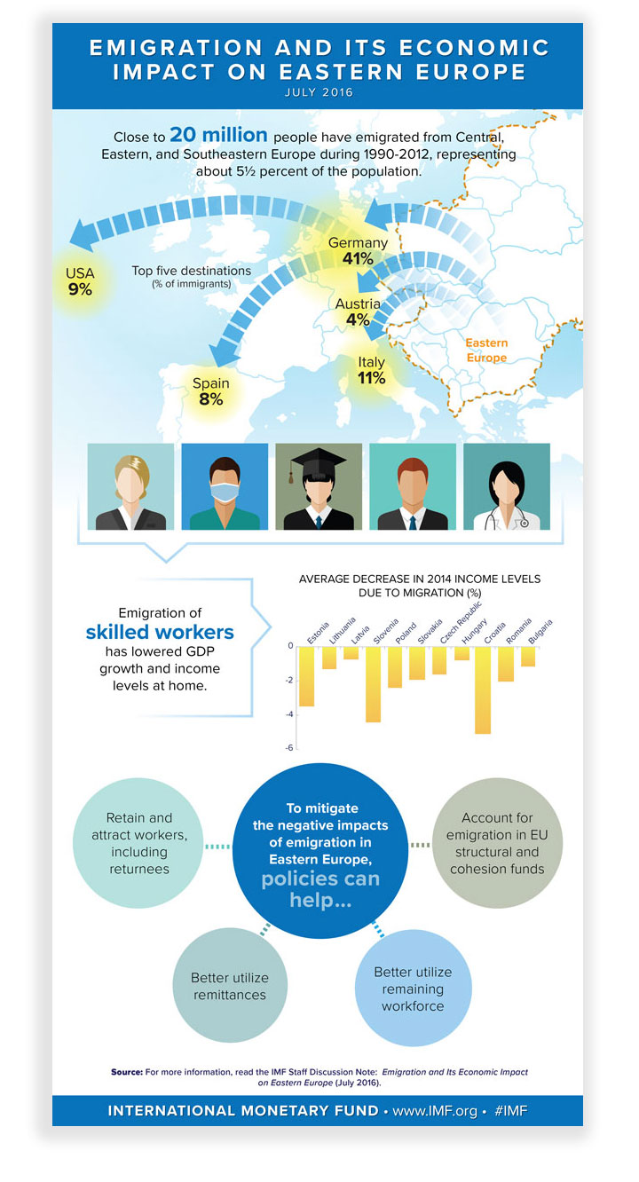 Emigration Infographic