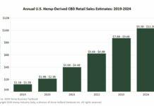 CBD Sales 2019, Marijuana Stock Review