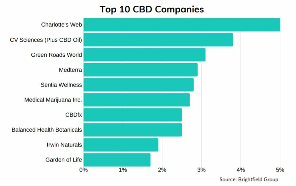 Top 10 CBD Companies, Marijuana Stock Review