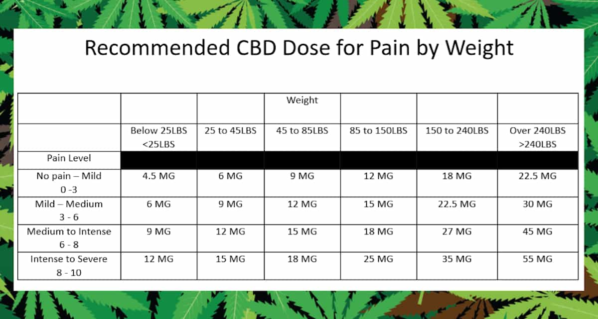 CBD Pain Dose by Weight