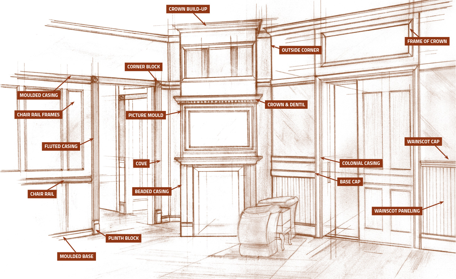 Moulding Overview