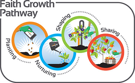 Faith Growth Pathway at Central United Methodist