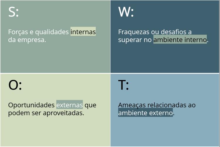 Matriz para análise SWOT.