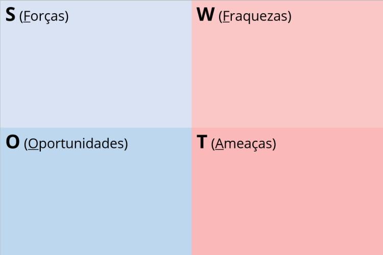 Estrutura básica da matriz SWOT.