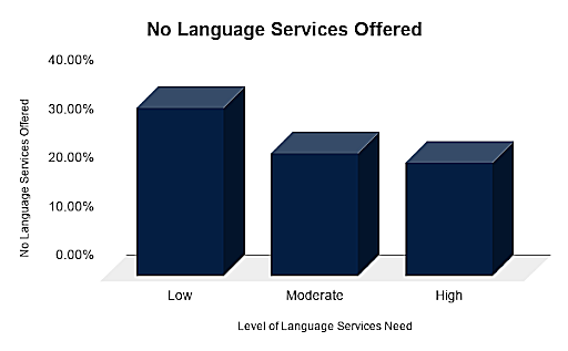 Bar graph depicting the number of US hospitals with no language support services
