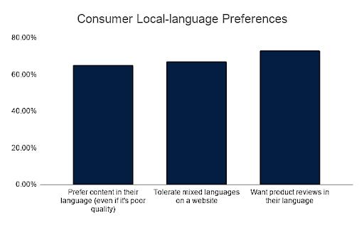 Consumer Local Language Preferences